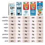 Oat milk vs almond milk. Oat milk vs cow milk.